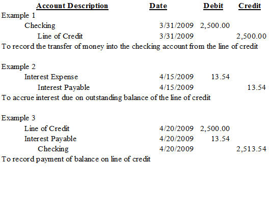 Basic Loan Interest Formula