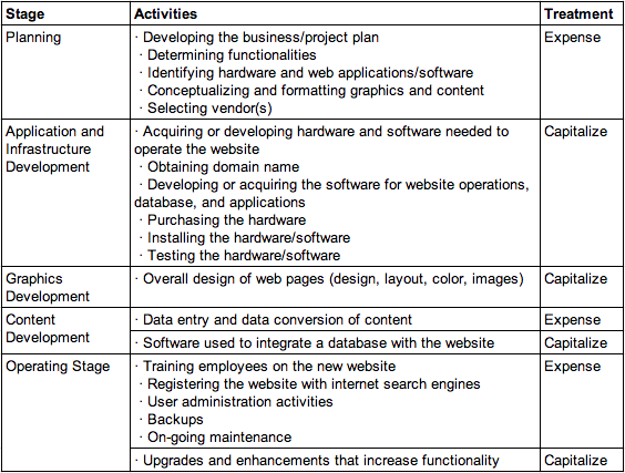 Accounting For Web Site Development Costs